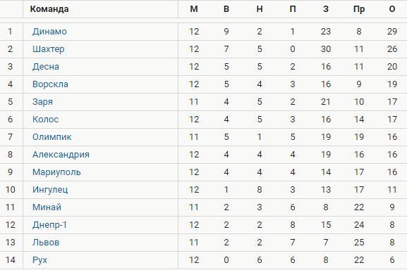 Турнирная таблица УПЛ за 12 туров