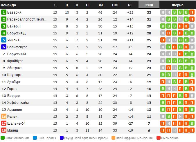 Турнирная таблица Бундеслиги после 15 туров 2020-2021